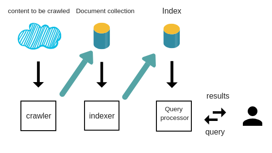 What is indexing in search engines- for non coders